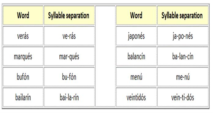 Spanish Grammar - Spanish Accents  |Spanish Accents Rules